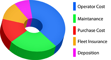 Equipment Cost Pie Graph